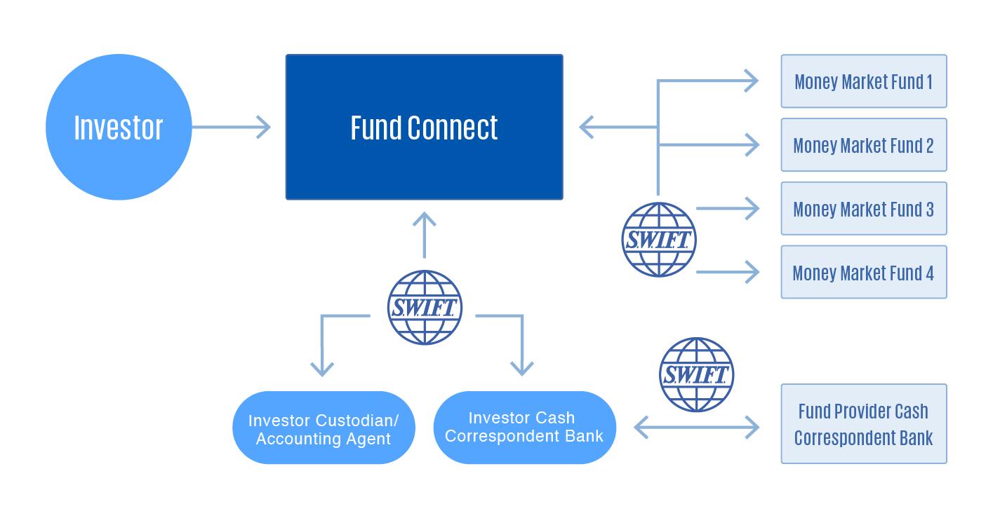 FundConnect   Platform